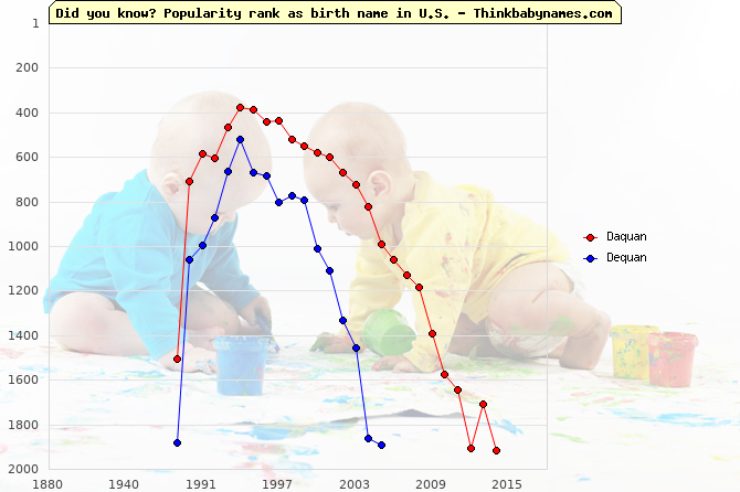 Top 2000 baby names ranking of Daquan, Dequan in U.S.