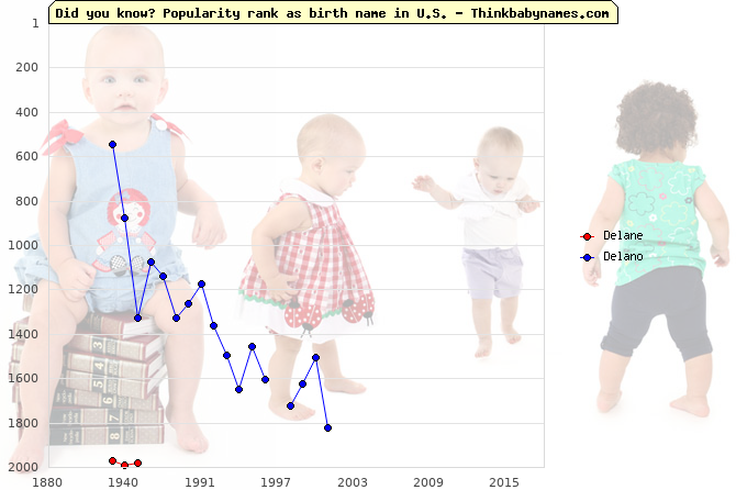 Top 2000 baby names ranking of Delane, Delano in U.S.
