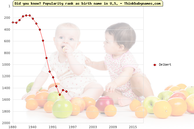 Top 1000 baby names ranking of Delbert name in U.S.