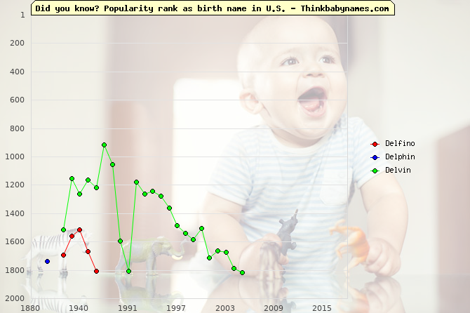 Top 2000 baby names ranking of Delfino, Delphin, Delvin in U.S.