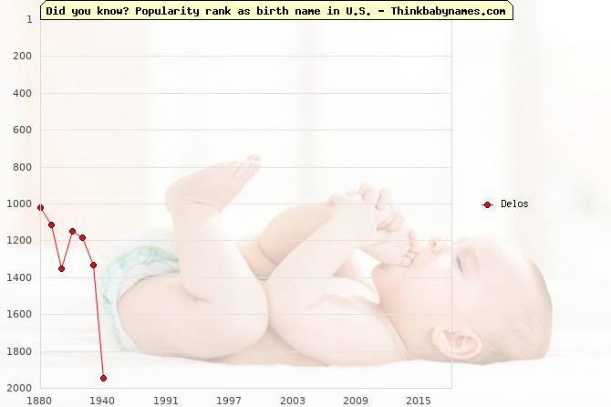 Top 2000 baby names ranking of Delos in U.S.