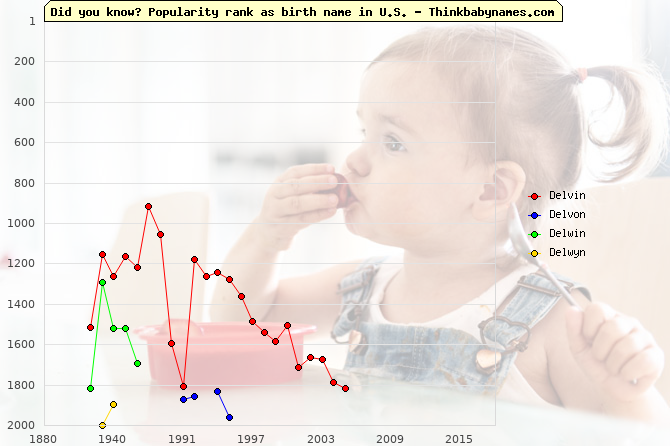Top 2000 baby names ranking of Delvin, Delvon, Delwin, Delwyn in U.S.