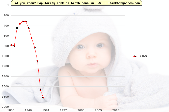 Top 2000 baby names ranking of Delmar name in U.S.