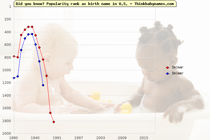 Top 2000 baby names ranking of Delmar, Delmer in U.S.