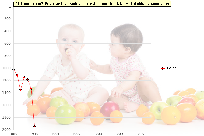 Top 2000 baby names ranking of Delos name in U.S.