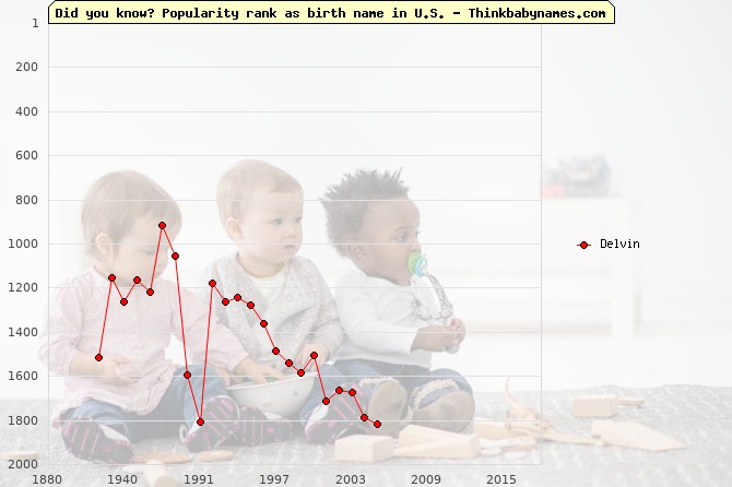 Top 1000 baby names ranking of Delvin in U.S.
