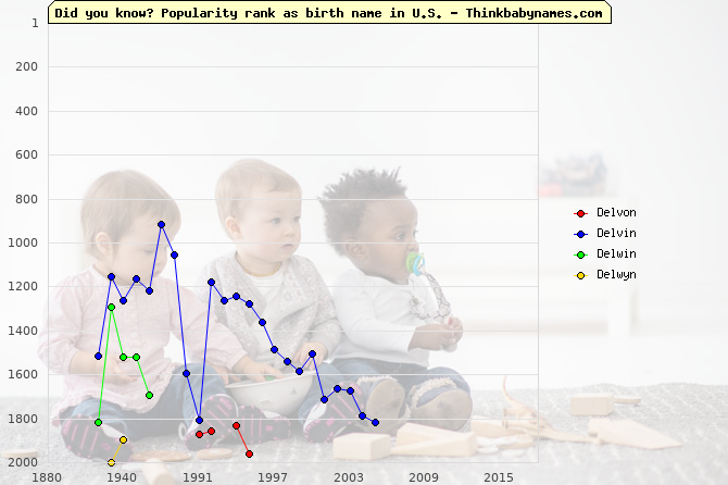 Top 2000 baby names ranking of Delvon, Delvin, Delwin, Delwyn in U.S.