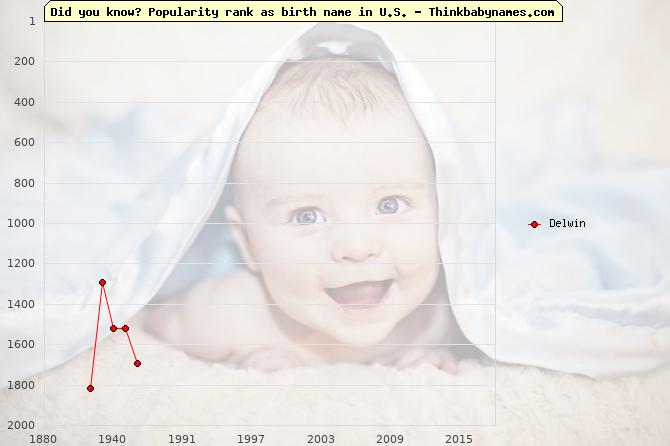 Top 2000 baby names ranking of Delwin name in U.S.