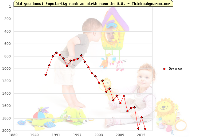 Top 2000 baby names ranking of Demarco name in U.S.