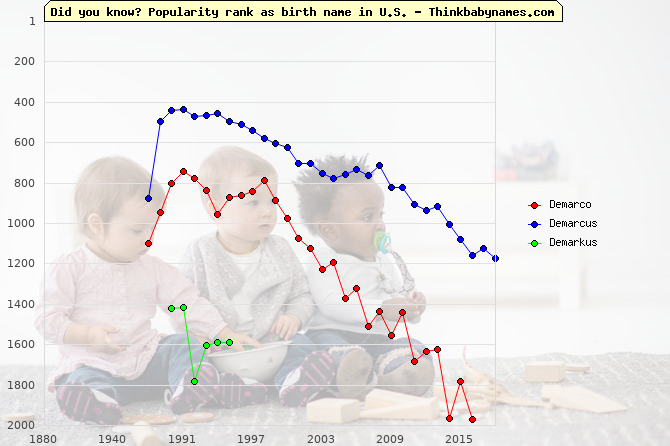 Top 2000 baby names ranking of Demarco, Demarcus, Demarkus in U.S.