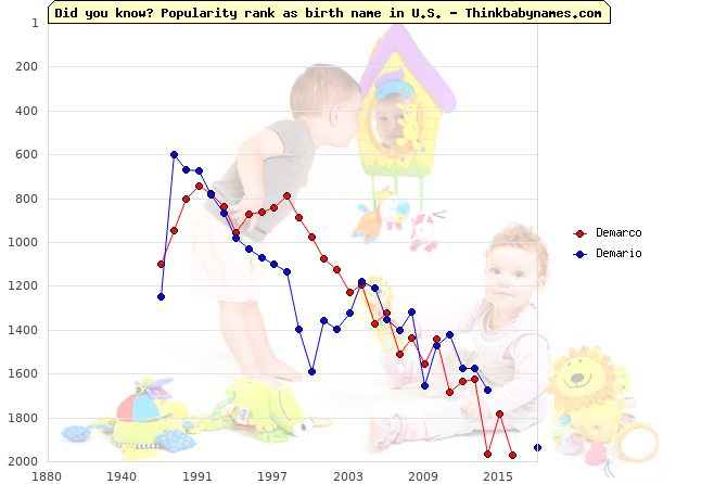 Top 2000 baby names ranking of Demarco, Demario in U.S.