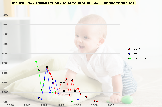 Top 2000 baby names ranking of Demitri, Demitrius, Dimitrios in U.S.