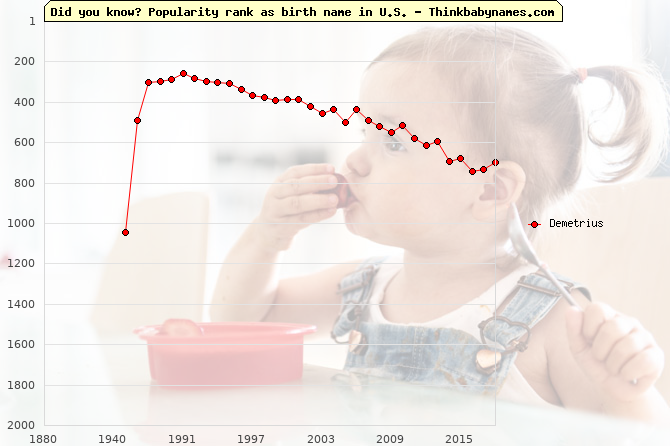 Top 2000 baby names ranking of Demetrius name in U.S.