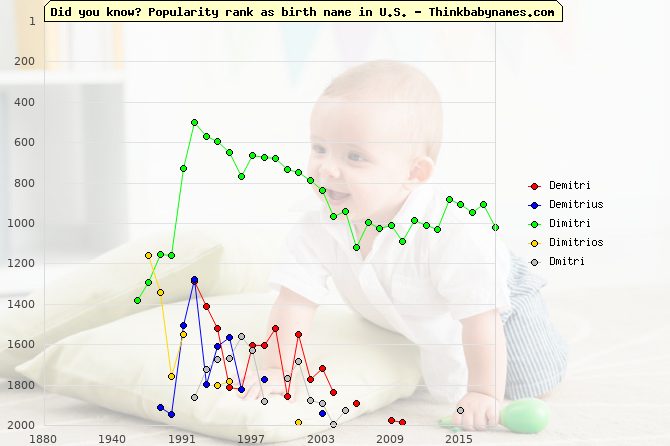 Top 2000 baby names ranking of Demitri, Demitrius, Dimitri, Dimitrios, Dmitri in U.S.