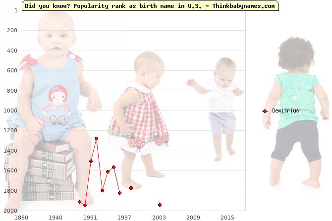 Top 2000 baby names ranking of Demitrius name in U.S.