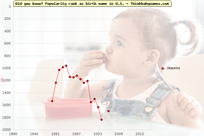Top 2000 baby names ranking of Demonte name in U.S.
