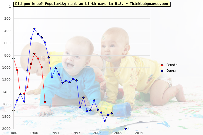 Top 2000 baby names ranking of Dennie, Denny in U.S.