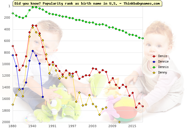 Top 2000 baby names ranking of Denis, Dennie, Dennis, Denny in U.S.