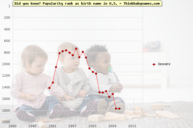 Top 1000 baby names ranking of Deondre name in U.S.