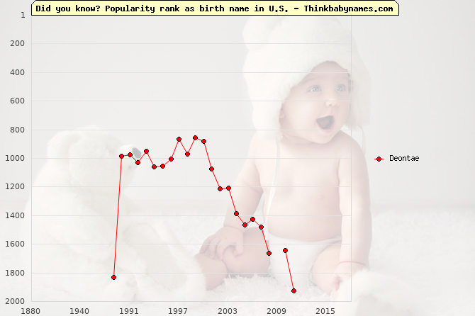 Top 2000 baby names ranking of Deontae name in U.S.