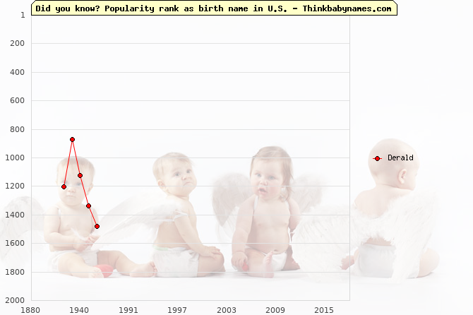 Top 2000 baby names ranking of Derald name in U.S.