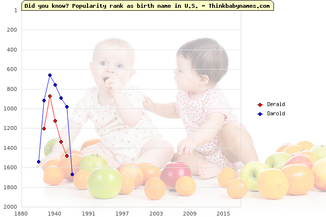Top 2000 baby names ranking of Derald, Darold in U.S.