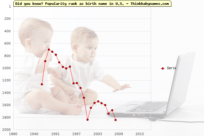 Top 2000 baby names ranking of Derik name in U.S.