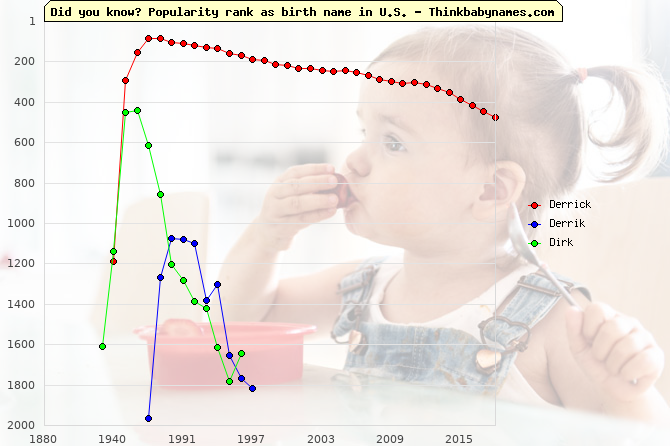 Top 2000 baby names ranking of Derrick, Derrik, Dirk in U.S.