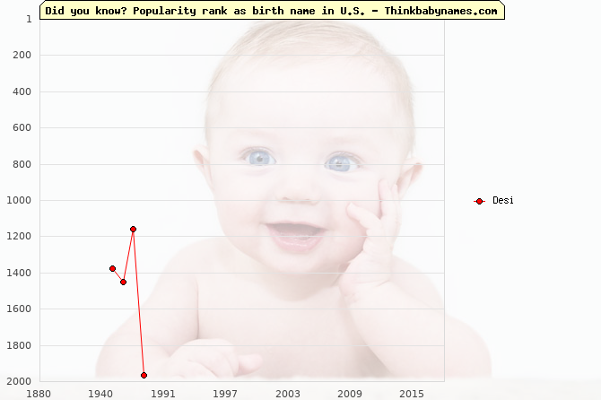 Top 2000 baby names ranking of Desi in U.S.