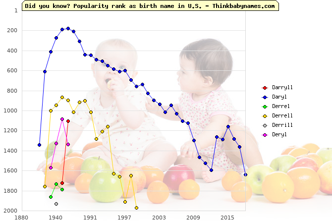 Top 2000 baby names ranking of Darryll, Daryl, Derrel, Derrell, Derrill, Deryl in U.S.