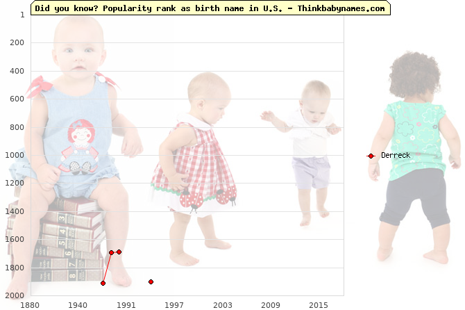 Top 2000 baby names ranking of Derreck name in U.S.