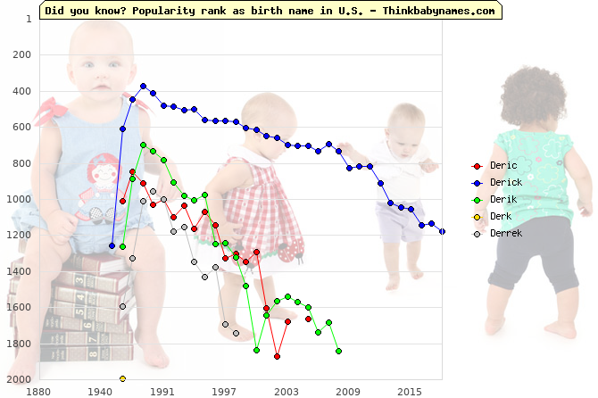 Top 2000 baby names ranking of Deric, Derick, Derik, Derk, Derrek in U.S.