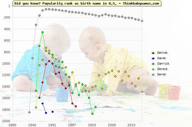 Top 2000 baby names ranking of Derrek, Darek, Darrick, Dereck, Derek in U.S.