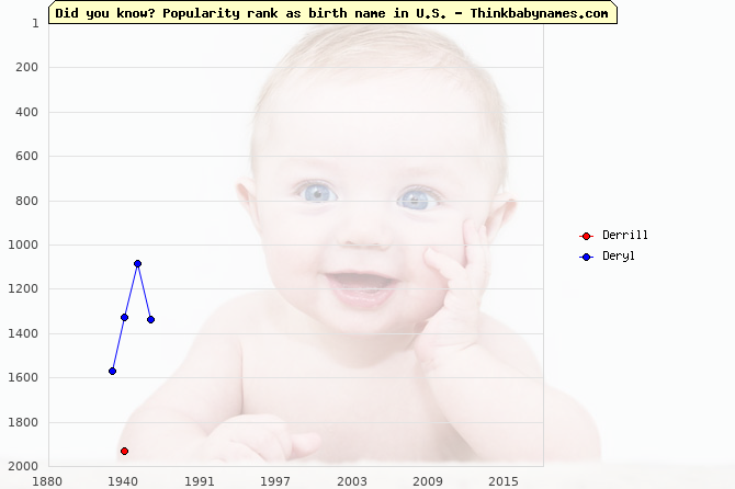 Top 2000 baby names ranking of Derrill, Deryl in U.S.