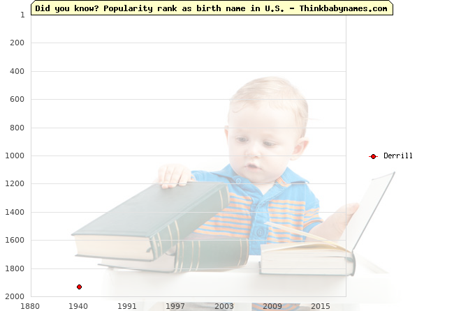 Top 2000 baby names ranking of Derrill name in U.S.