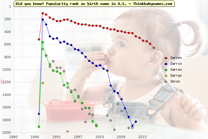 Top 2000 baby names ranking of Darren, Darrin, Darron, Darryn, Deron in U.S.