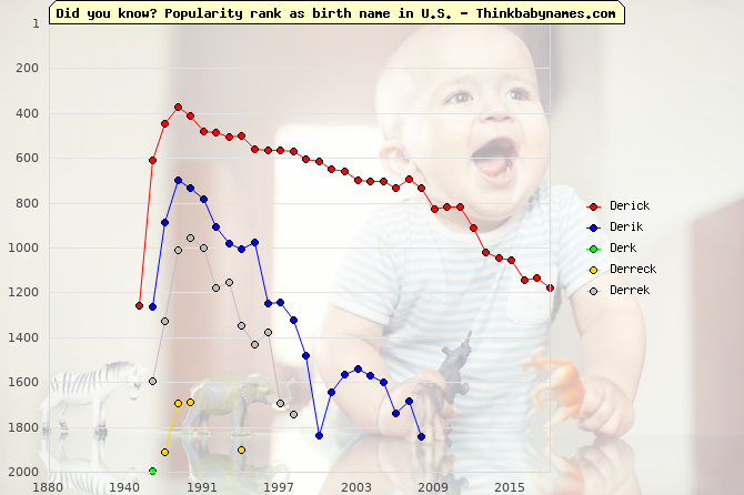 Top 2000 baby names ranking of Derick, Derik, Derk, Derreck, Derrek in U.S.