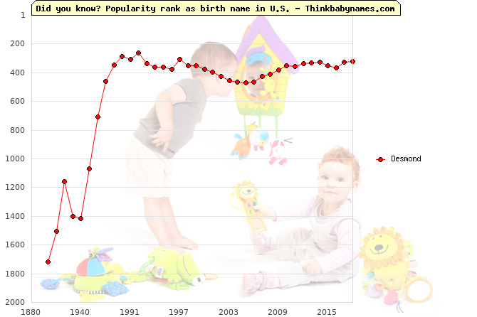 Top 2000 baby names ranking of Desmond name in U.S.