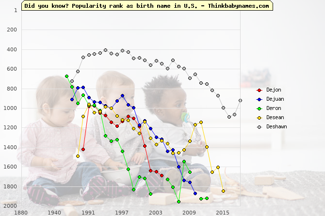 Top 2000 baby names ranking of Dejon, Dejuan, Deron, Desean, Deshawn in U.S.