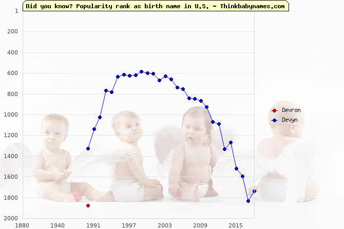 Top 2000 baby names ranking of Devron, Devyn in U.S.