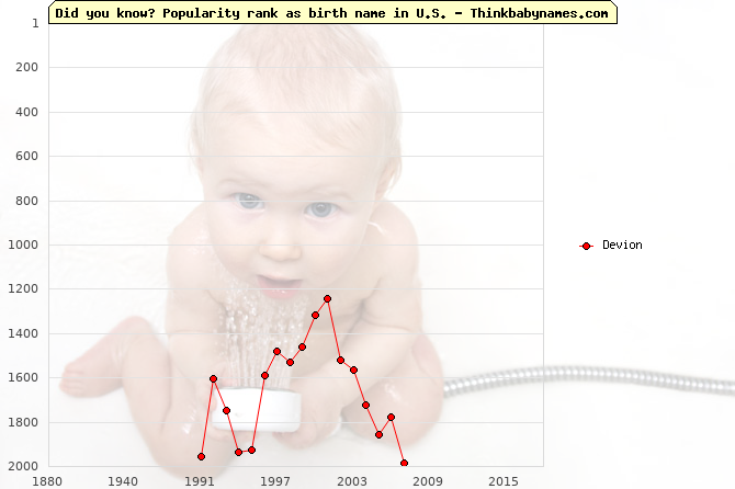 Top 2000 baby names ranking of Devion name in U.S.