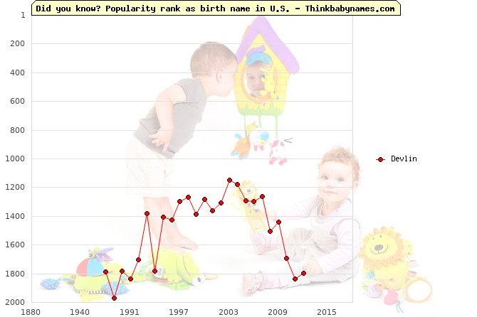 Top 2000 baby names ranking of Devlin name in U.S.