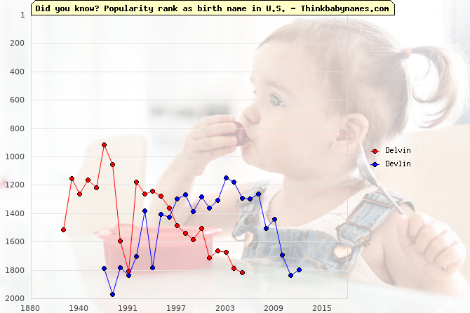 Top 2000 baby names ranking of Delvin, Devlin in U.S.