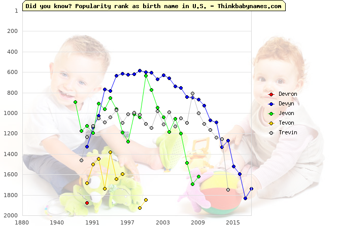 Top 2000 baby names ranking of Devron, Devyn, Jevon, Tevon, Trevin in U.S.