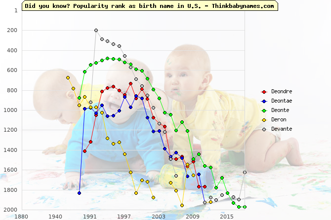 Top 2000 baby names ranking of Deondre, Deontae, Deonte, Deron, Devante in U.S.