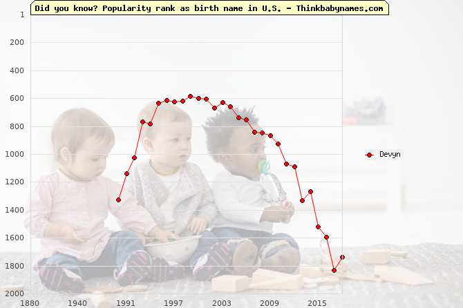 Top 2000 baby names ranking of Devyn name in U.S.