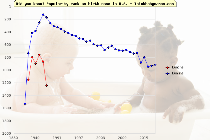 Top 2000 baby names ranking of Dwaine, Dwayne in U.S.