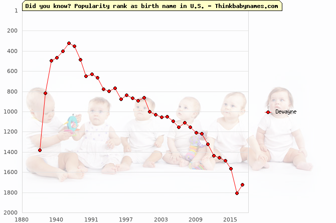 Top 2000 baby names ranking of Dewayne name in U.S.