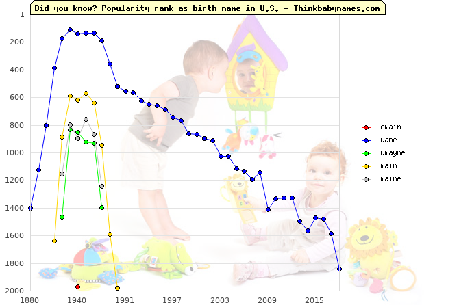 Top 2000 baby names ranking of Dewain, Duane, Duwayne, Dwain, Dwaine in U.S.