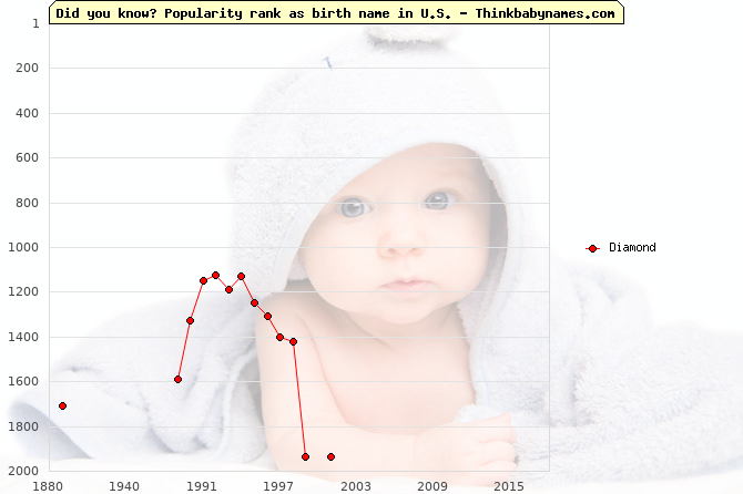 Top 2000 baby names ranking of Diamond name in U.S.